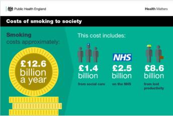 Despite these costs, public health does not put public before profit